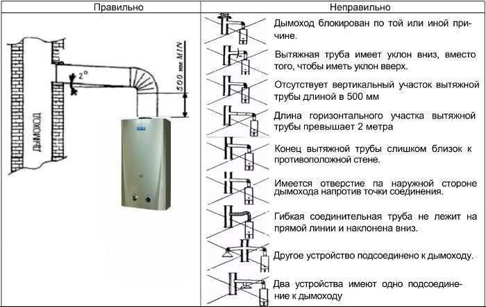 Установка газовой колонки в квартире, частном доме - требования