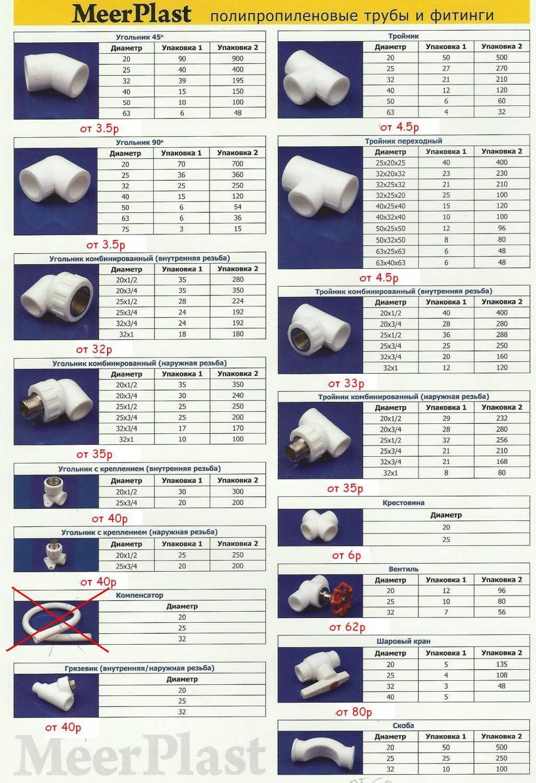 Как узнать свойства и характеристики полипропиленовых труб по маркировке
