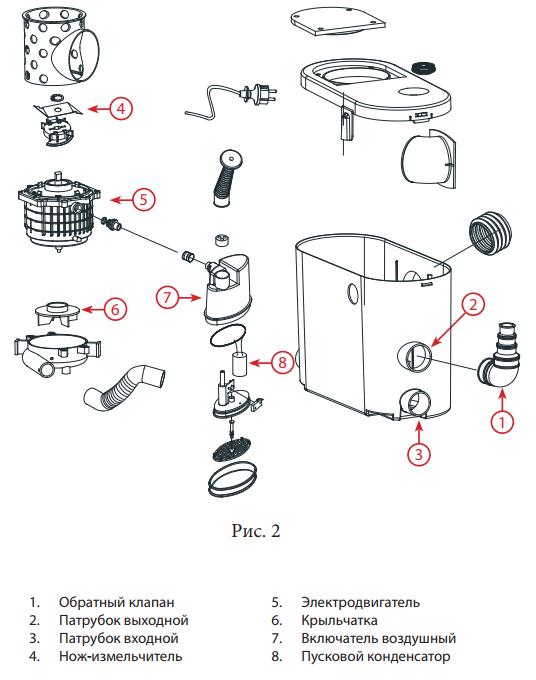 Санитарные насосы для принудительной канализации — все об устройстве, выборе и монтаже