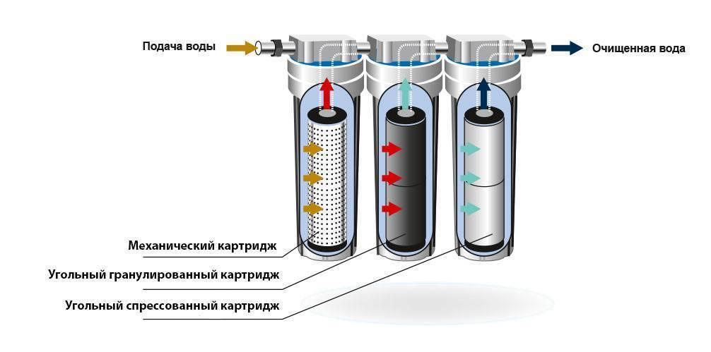 Угольный фильтр: принцип работы, установка и настройка