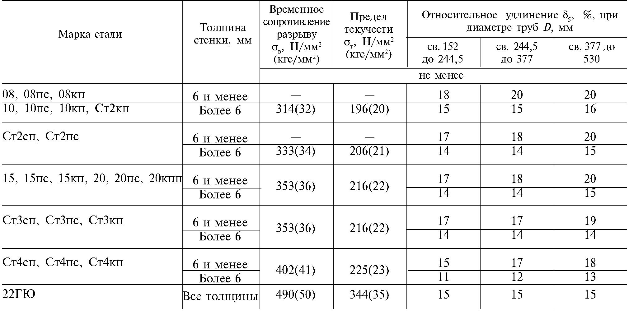 Виды и характеристики полиэтиленовых труб по гост