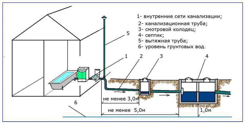 Уклон внутренней канализации на 1 метр по снип