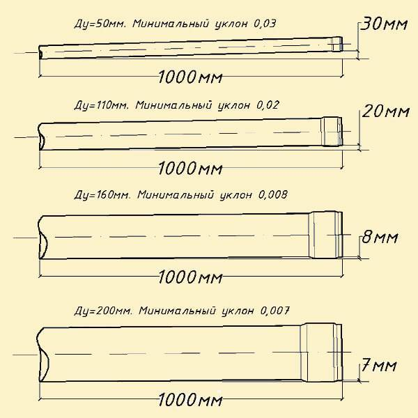 Какой должен быть уклон канализационной трубы
