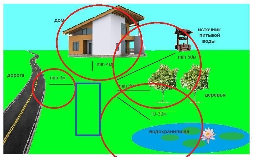 Правила расчета расстояния от забора до септика, от дома до септика, нормативы очистных сооружений, правила размещения