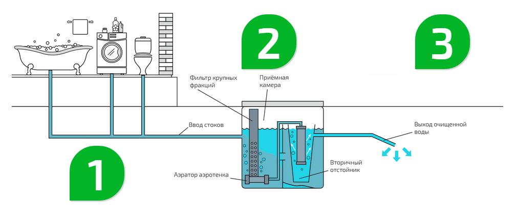 Гост 25150-82. канализация. термины и определения