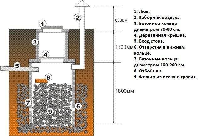 Как сделать смотровой колодец для водопровода