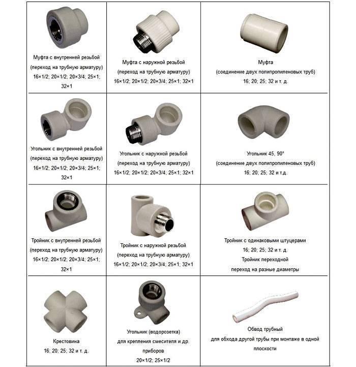 Металлопластиковые трубы для водопровода: преимущества перед пвх и полипропиленовыми