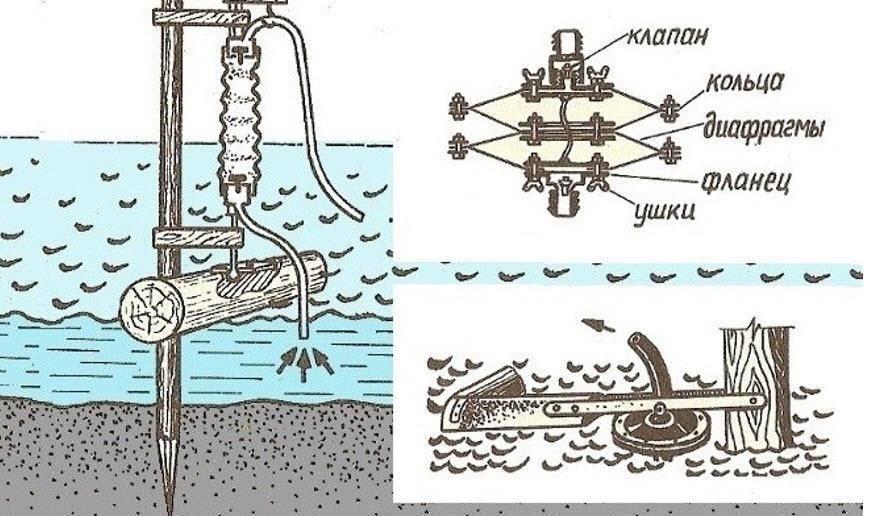 Как сделать насос для воды своими руками - rmnt - медиаплатформа миртесен