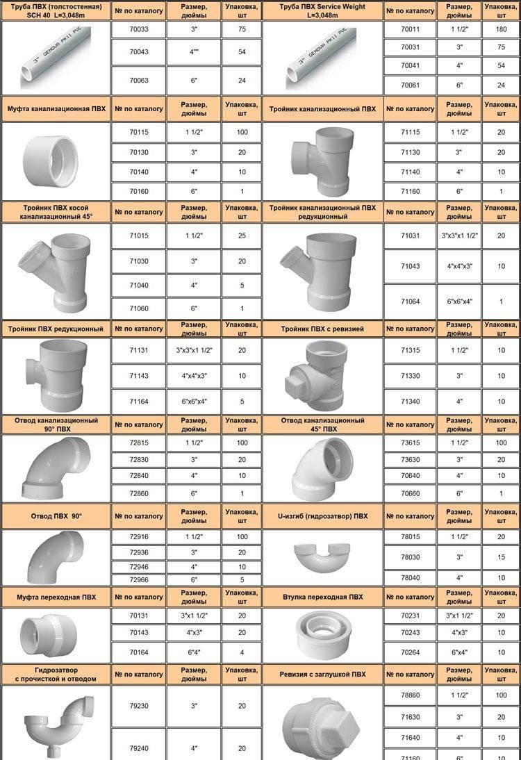 Канализационные трубы пвх для наружной канализации: размеры, особенности, монтаж