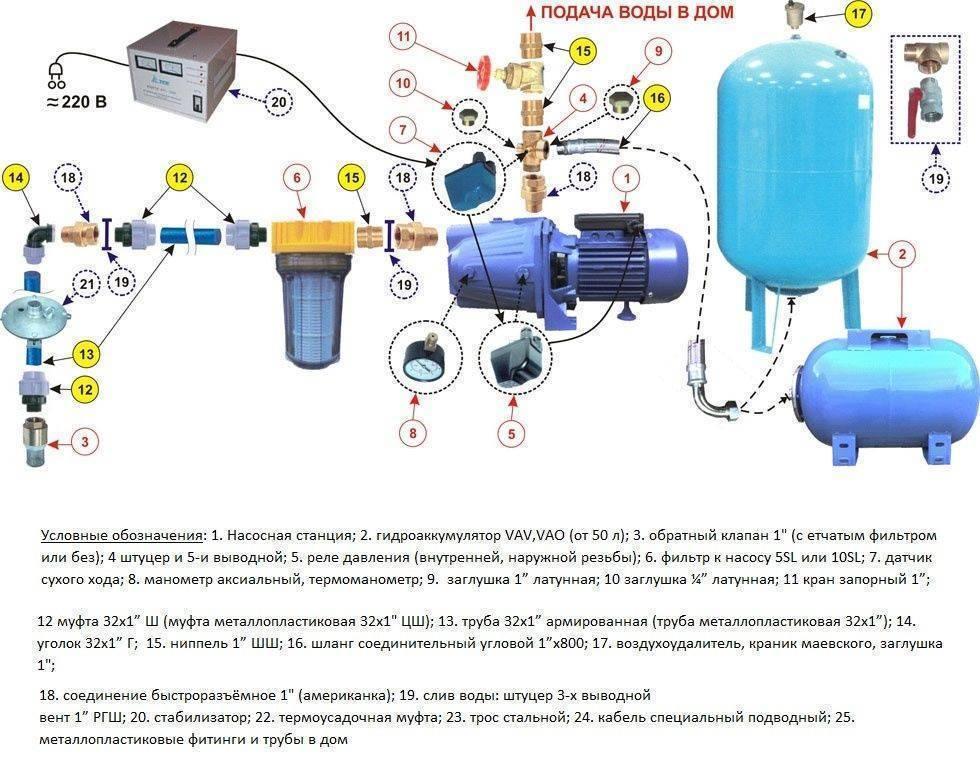 Технология очистки воды из колодца