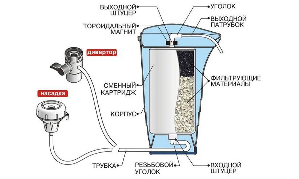 Как выбрать фильтр для воды под мойку: раскроем все секреты