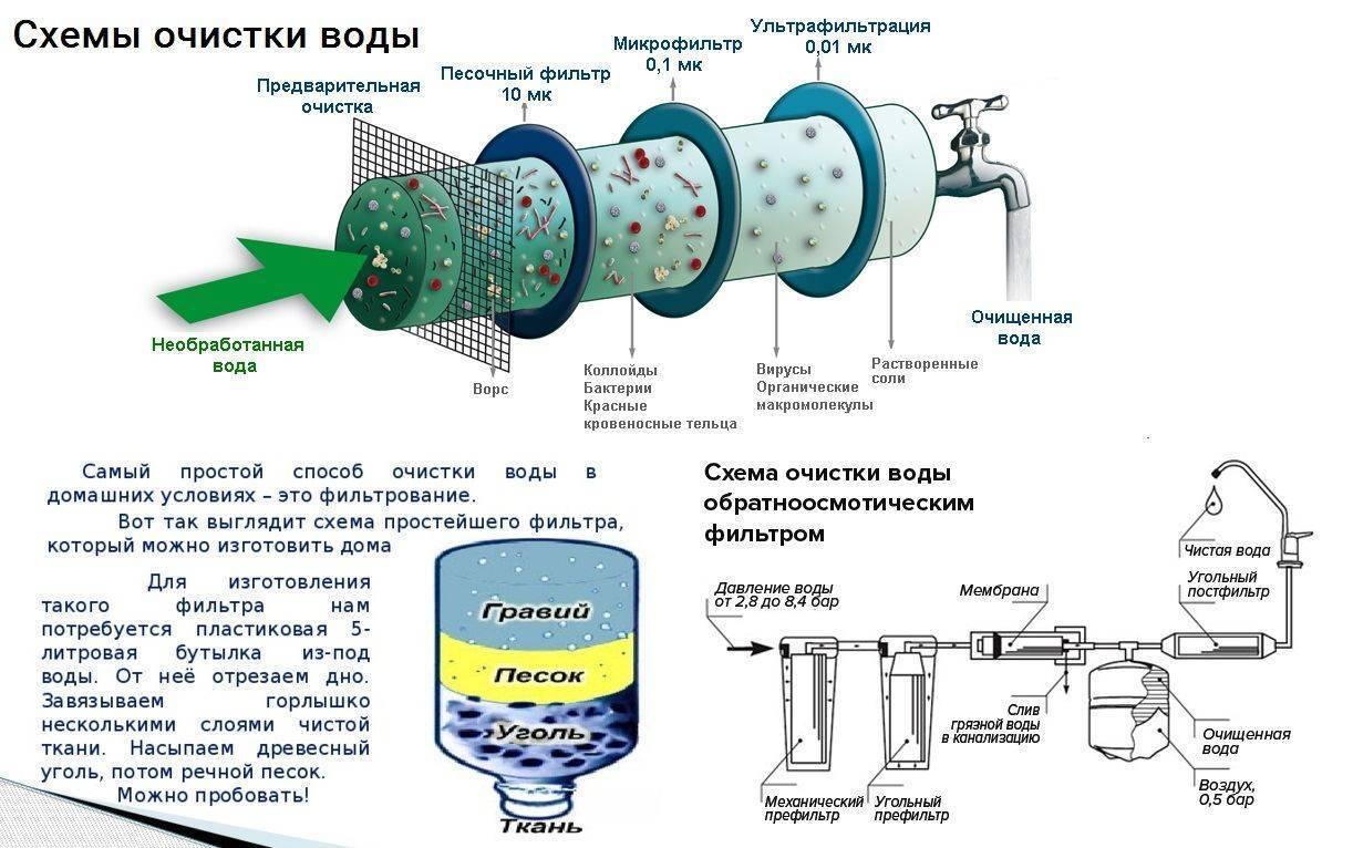 Фильтр для скважины своими руками: как сделать самодельный фильтр