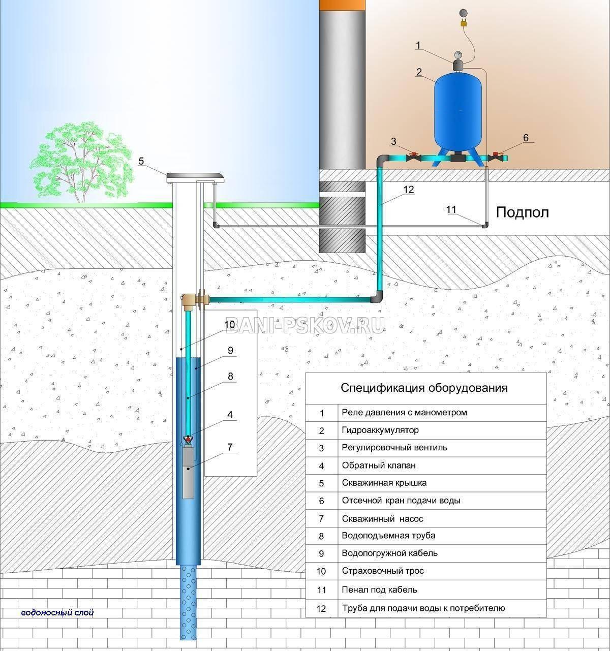 Оборудование для скважины под воду: комплектующие, как выбрать, монтаж, цены