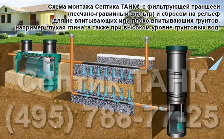 Септик при высоком уровне грунтовых вод - устройство канализации своими руками