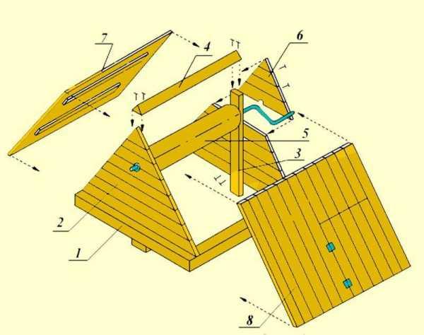 Как закрыть колодец на дачном участке: варианты оформления