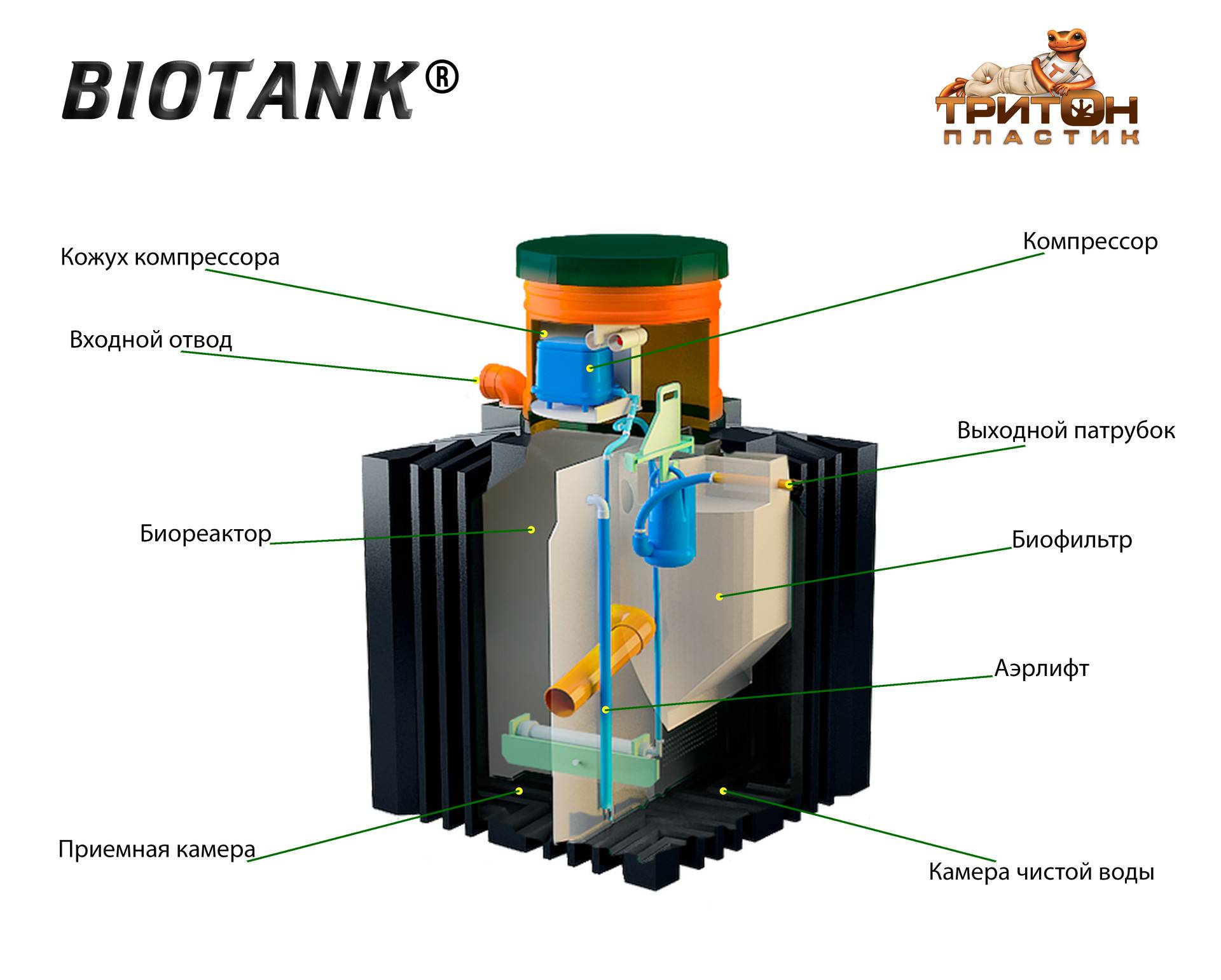 Септик биотанк 8: особенности и технические характеристики
