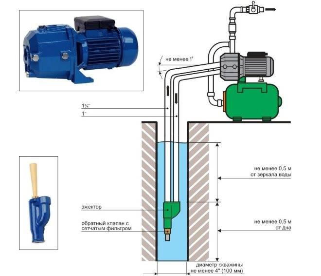 Установка поверхностного насоса - инструкция по монтажу