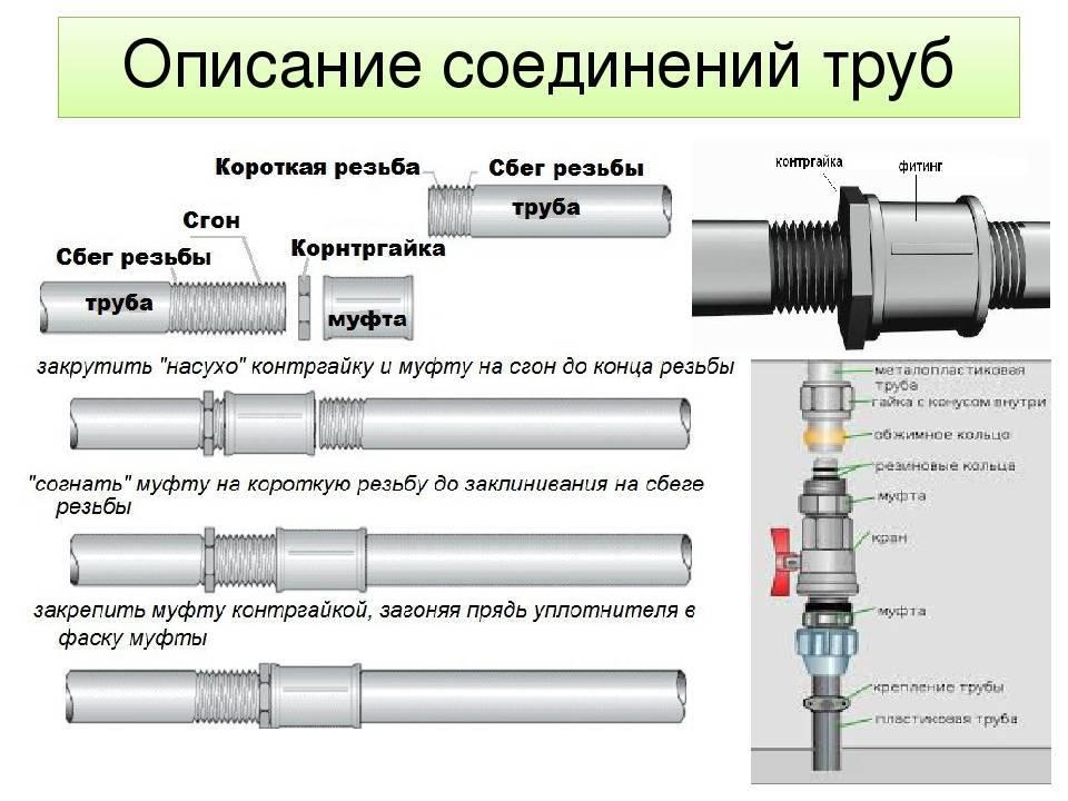 Как герметично соединить стальные трубы на резьбе? Обзор +Видео
