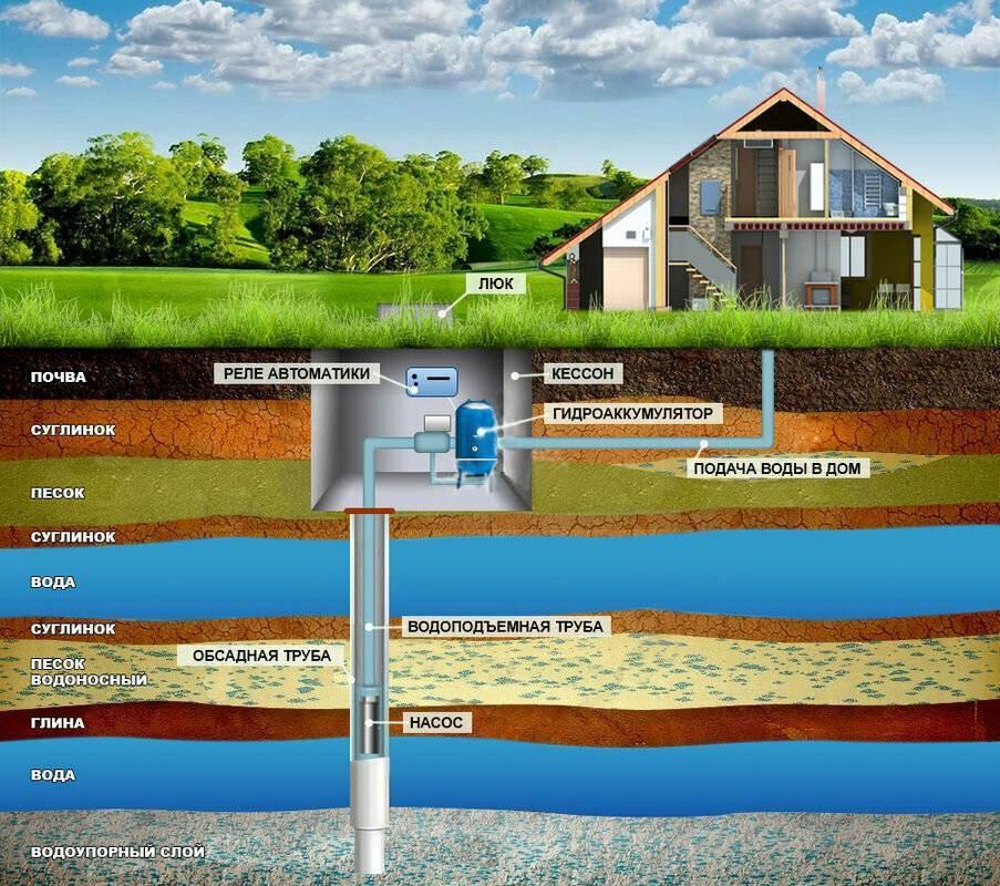 Скважина на воду в загородном доме: плюсы и минусы использования