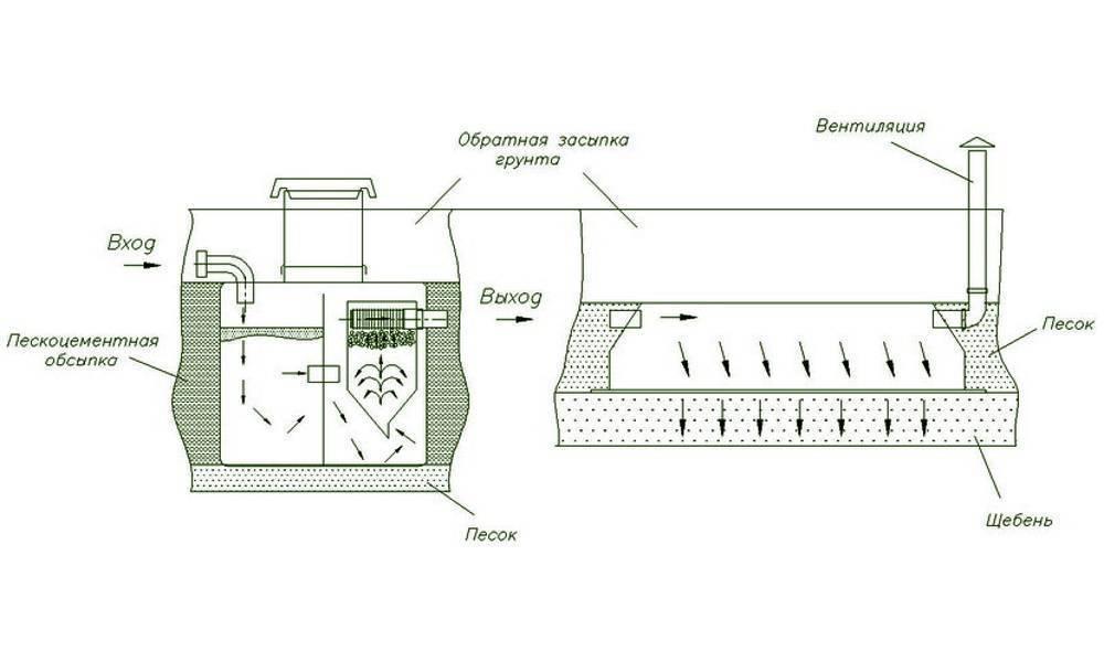 Обзор септиков танк универсал 1-2-3-4: характеристики моделей и отзывы владельцев