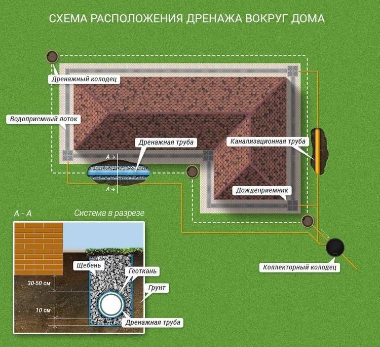 Устройство дренажной системы на глинистой почве   сажаем сад