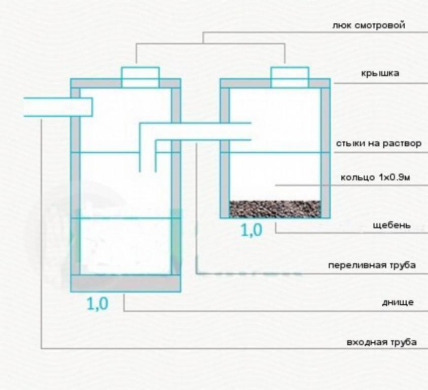 Септик из бетонных колец своими руками – схема и устройство септика для частного дома