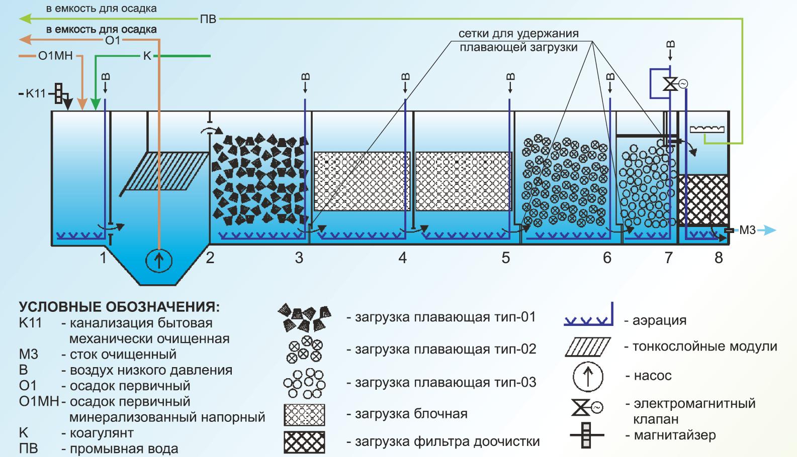 Методы биологической очистки сточных вод: основные способы - это пруды, метатенки, биофильтры, аэротенки, их преимущества и недостатки в сравнительной таблице