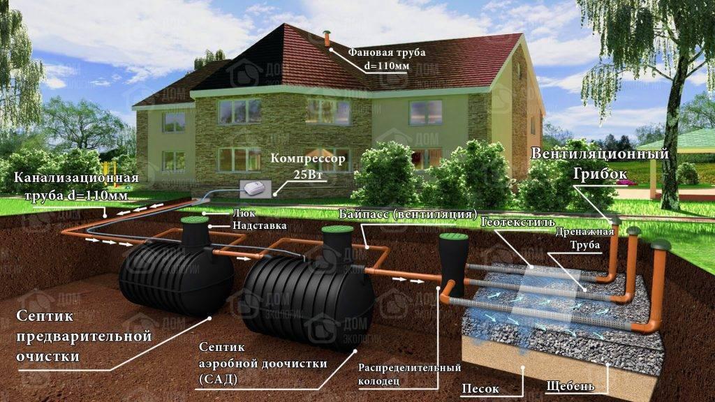 Канализация на даче своими руками - 125 фото сооружения и пошаговое описание постройки дачной канализации