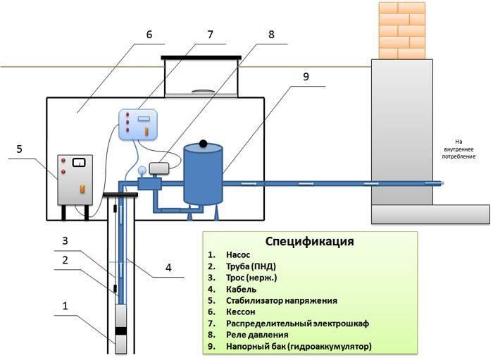 Оборудование для скважины под воду и какое нужно