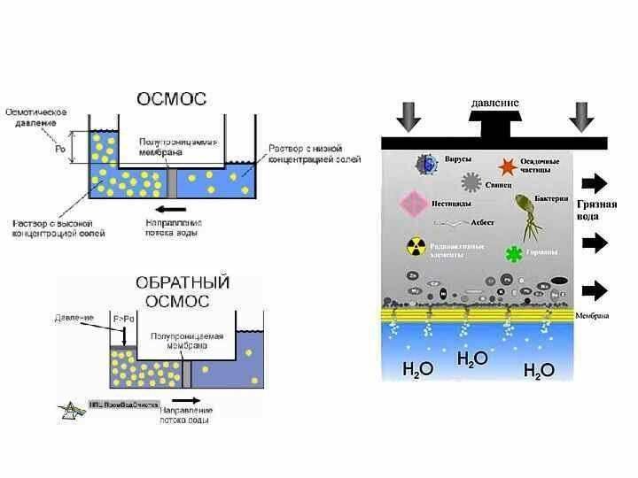 Принцип работы мембранного метода очистки сточных вод