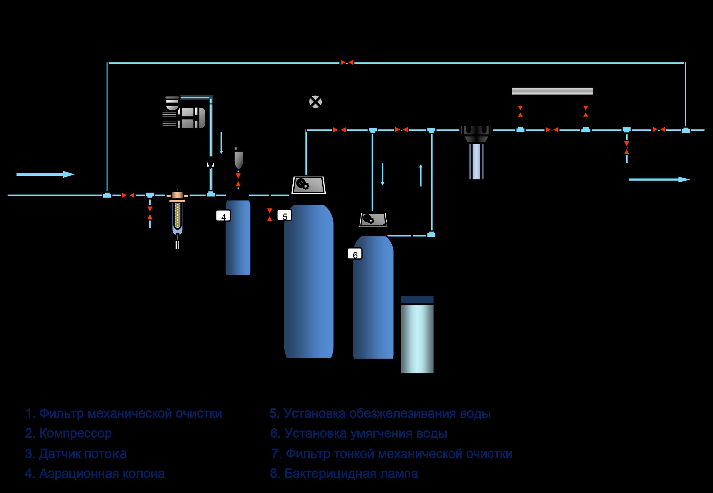 Как почистить воду в колодце на даче: эффективные варианты и рекомендации