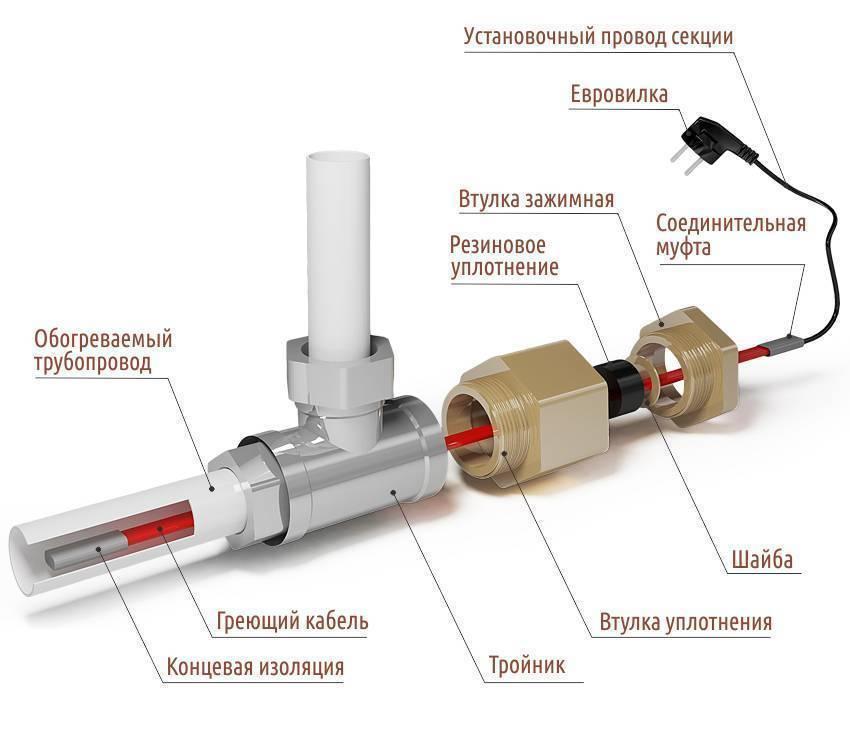 Греющий кабель внутри трубы для водопровода: выбор и установка