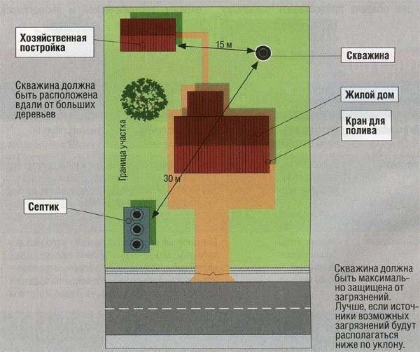 Нормы установки септика - все о канализации