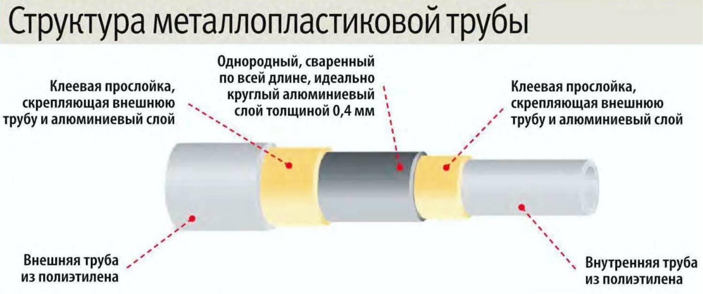 Водопровод из труб pex – особенности монтажа и материалов