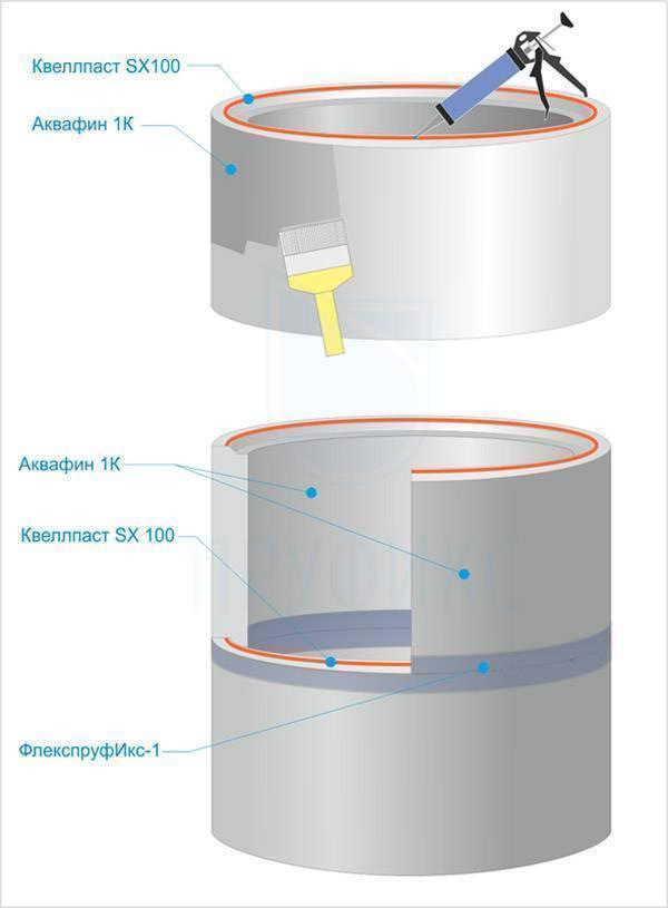Герметизация канализационных колодцев: как происходит наложение, состав растворов и смеси при герметизации.