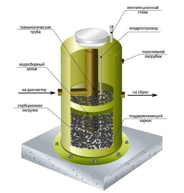 Очистка воды из скважины: фильтры для скважины, водоочистка для частного дома, солевой фильтр, схема очистки в загородном доме, лучшие фильтры, станции по очистке воды от примесей