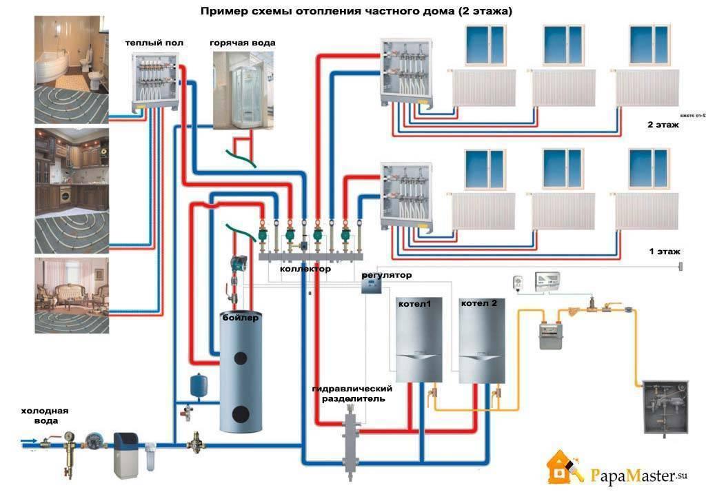 Система отопления для коттеджа или частного дома - znayteplo.ru