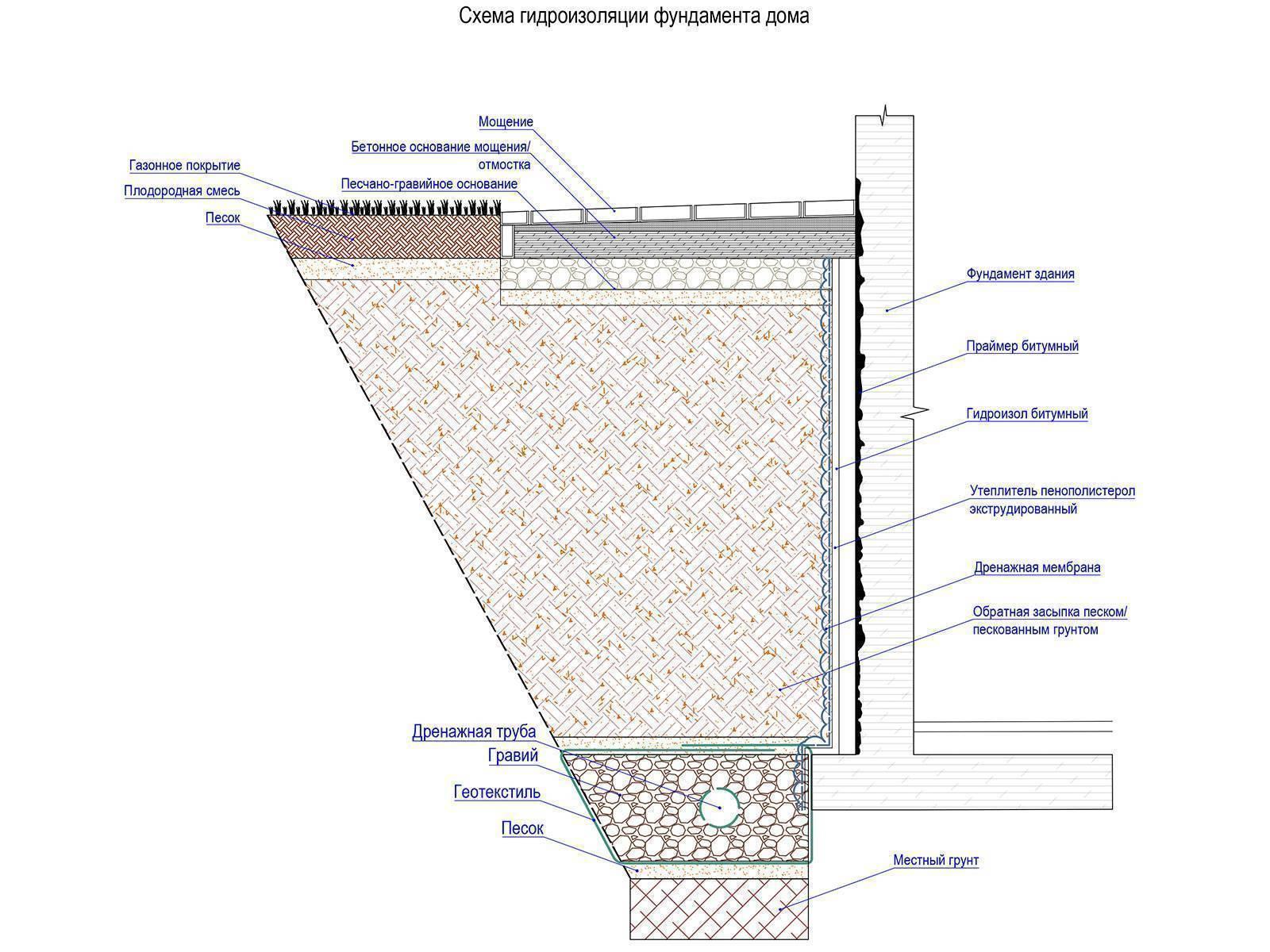 Дренаж фундамента - схема, снип. пристенный дренаж ленточного фундамента. устройство дренажной системы водоотвода от фундамента зданий