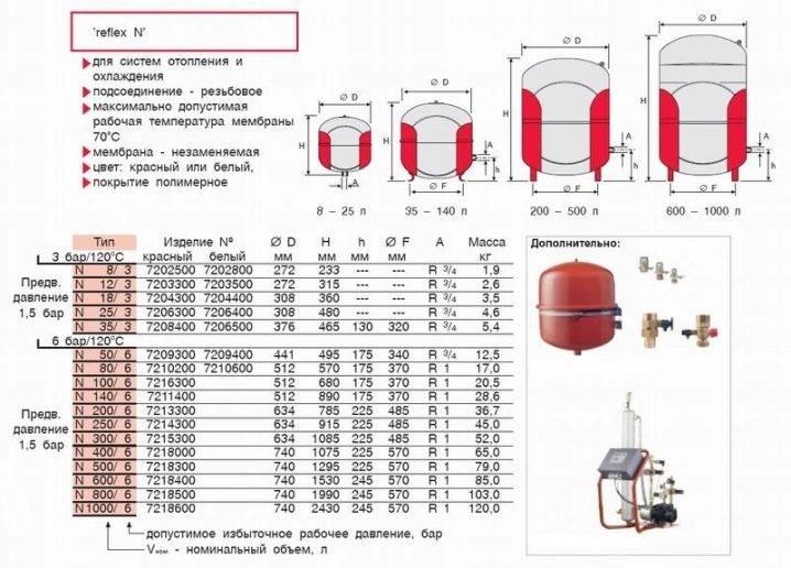 Одна из важнейших частей системы! расширительный бак для отопления открытого типа