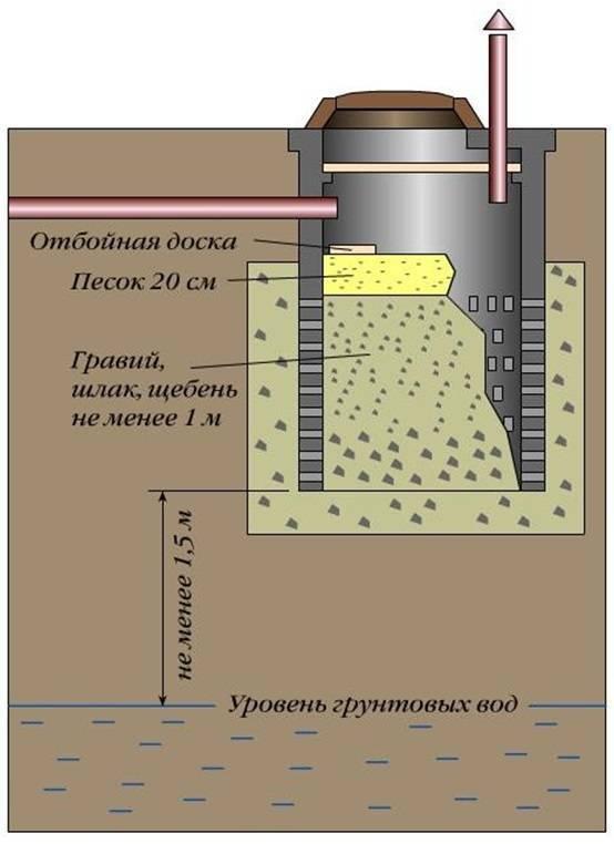Дренажный колодец: 3 вида + как выбрать, пластик или бетон