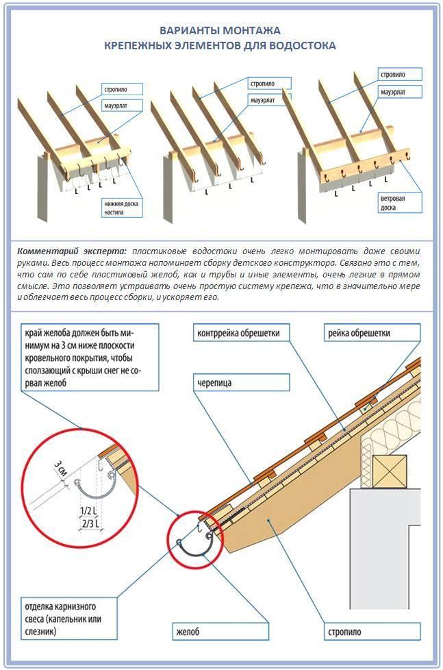 Как установить водостоки если крыша уже покрыта: крепление водосточной системы к лобовой доске, смонтировать на готовую крышу или повесить на костыль