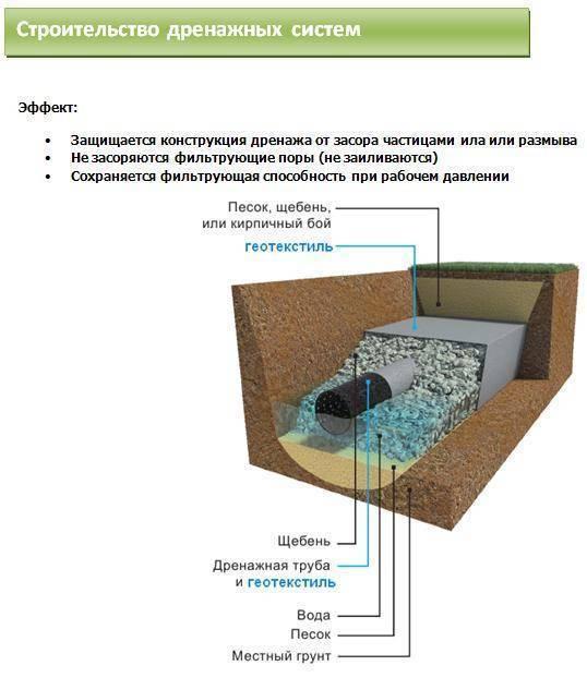 Способ укладки геотекстиля: правила и технология монтажа | otremontirovat25.ru