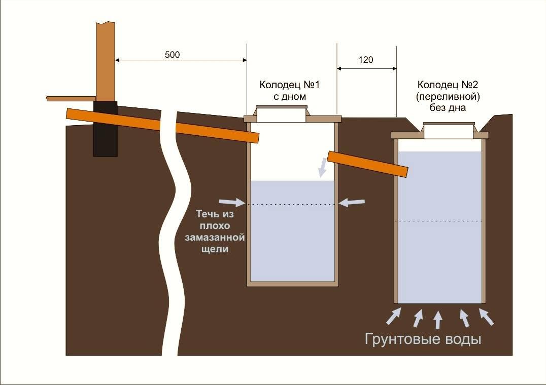 Канализация частного дома своими руками – инструкция как правильно создать канализационную систему (80 фото)