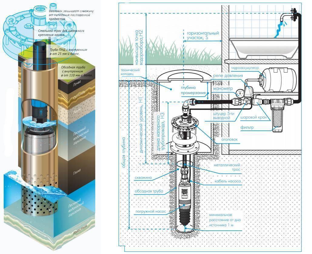 Схема подключения скважинного насоса: установка погружного и поверхностного агрегата - vodatyt.ru