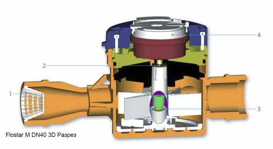 Счетчик воды турбинный: принцип действия и характеристики