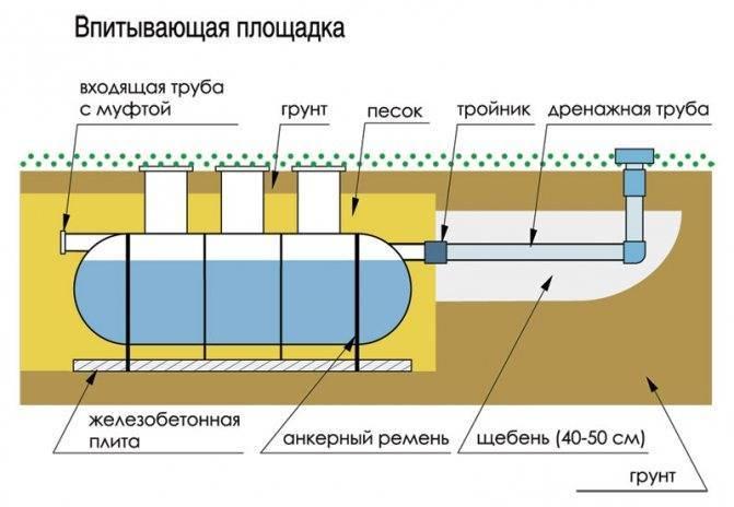 Цена на установку септиков в москве, ростове на дону, монтаж очистных сооружений