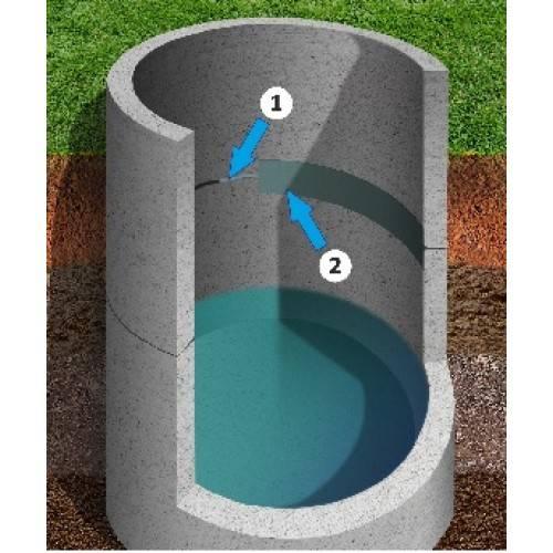 Гидроизоляция канализационных колодцев изнутри и снаружи своими руками