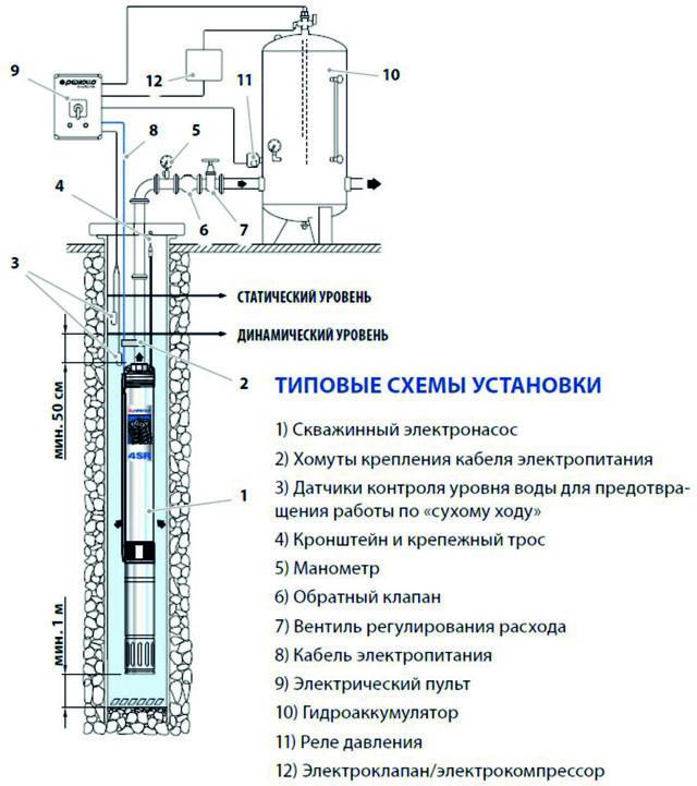 Как установить насос в скважину своими руками: инструкция и обзор процесса