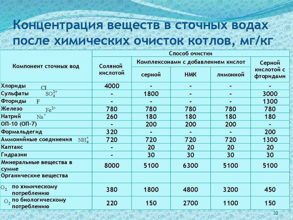 Количественный анализ воды (сточных вод)