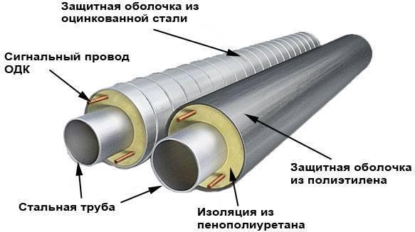 Технические характеристики и область использования усиленной изоляции труб (видео)